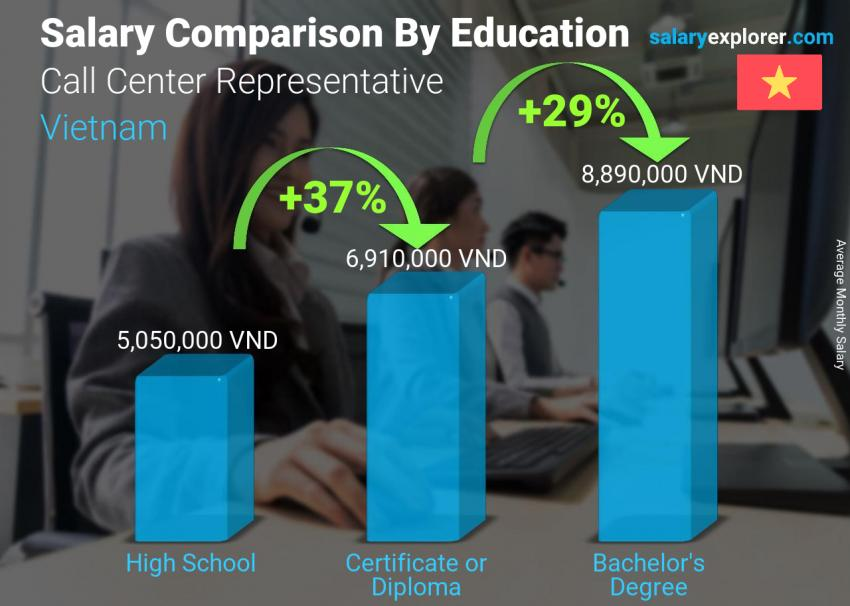 Salary comparison by education level monthly Vietnam Call Center Representative