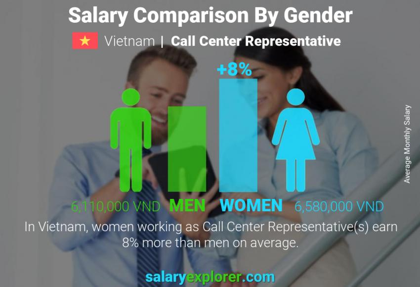 Salary comparison by gender monthly Vietnam Call Center Representative