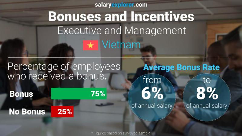 Annual Salary Bonus Rate Vietnam Executive and Management