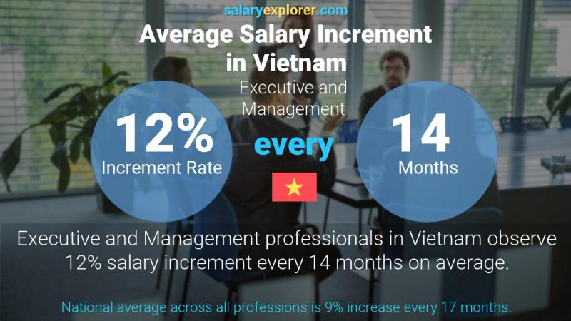 Annual Salary Increment Rate Vietnam Executive and Management