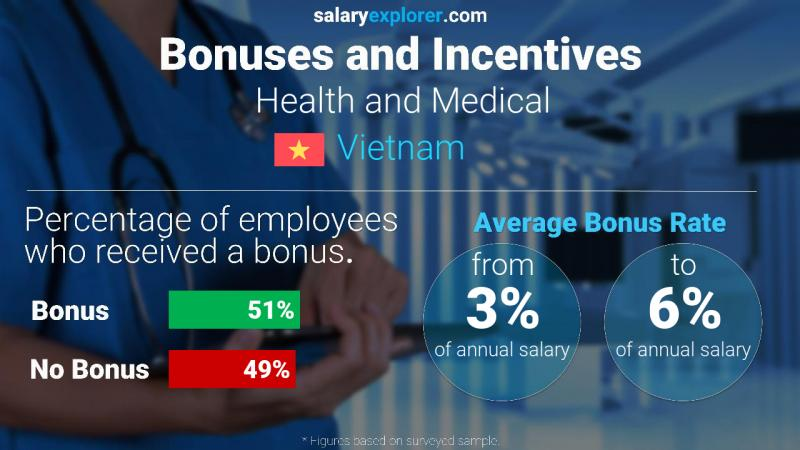 Annual Salary Bonus Rate Vietnam Health and Medical
