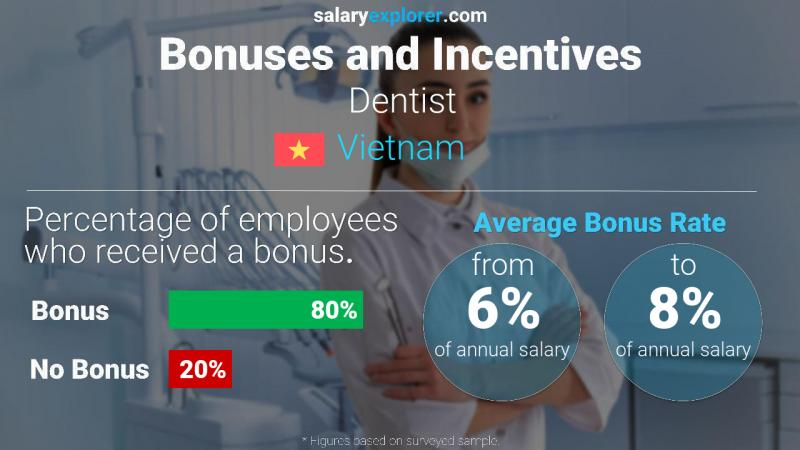 Annual Salary Bonus Rate Vietnam Dentist