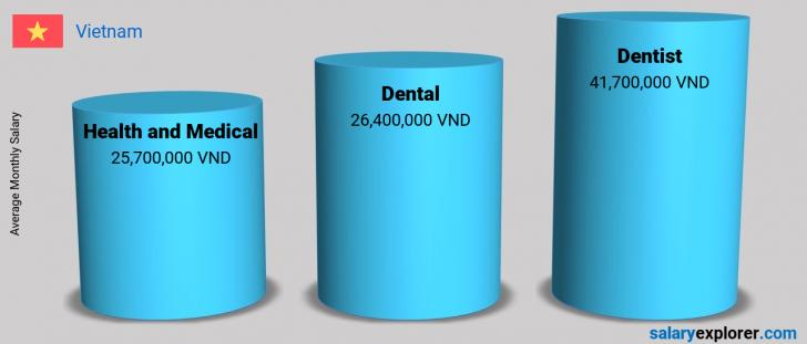 Salary Comparison Between Dentist and Health and Medical monthly Vietnam