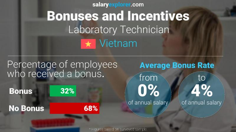 Annual Salary Bonus Rate Vietnam Laboratory Technician