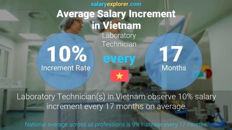 Annual Salary Increment Rate Vietnam Laboratory Technician