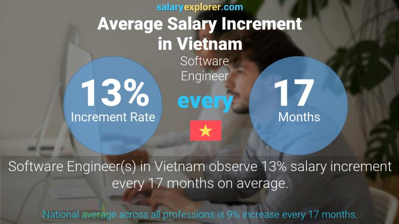 Annual Salary Increment Rate Vietnam Software Engineer