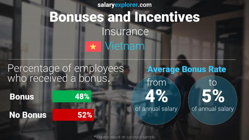 Annual Salary Bonus Rate Vietnam Insurance