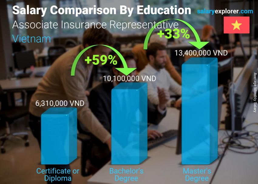 Salary comparison by education level monthly Vietnam Associate Insurance Representative