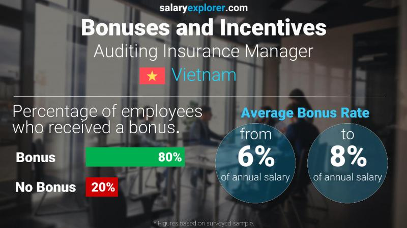 Annual Salary Bonus Rate Vietnam Auditing Insurance Manager