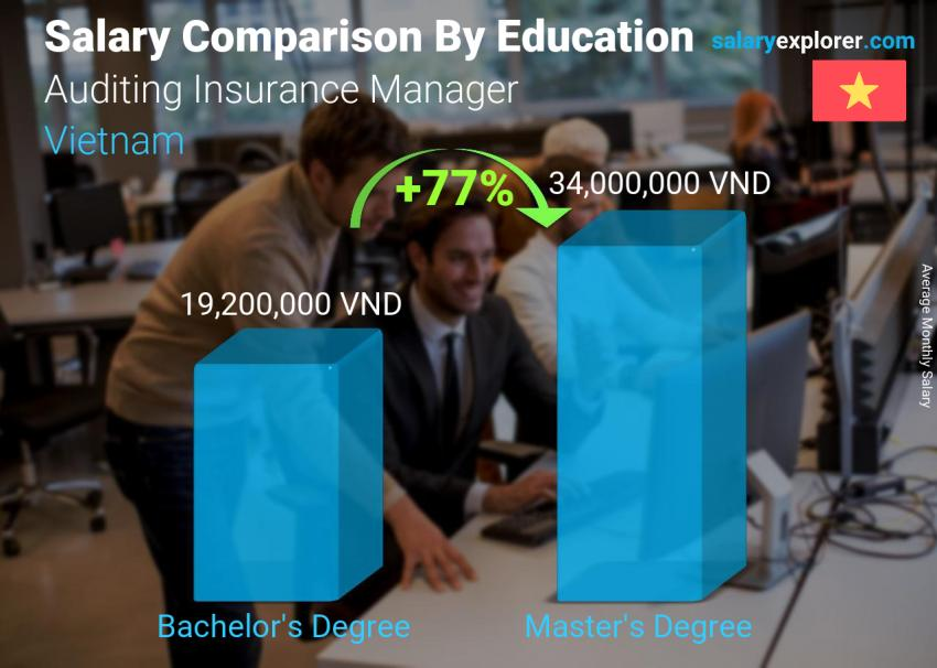 Salary comparison by education level monthly Vietnam Auditing Insurance Manager