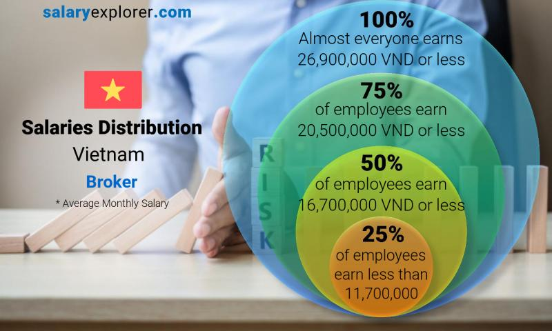 Median and salary distribution monthly Vietnam Broker
