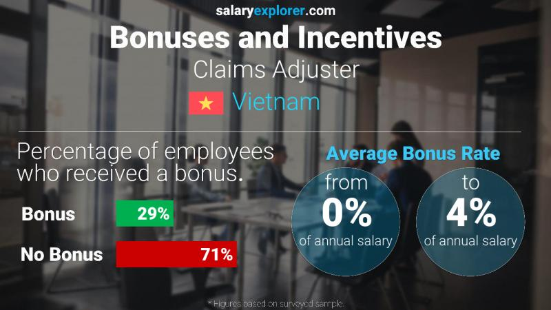 Annual Salary Bonus Rate Vietnam Claims Adjuster