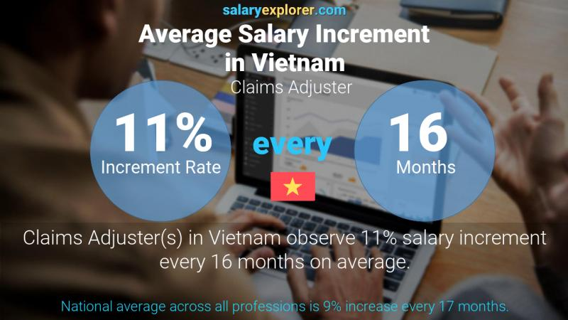 Annual Salary Increment Rate Vietnam Claims Adjuster