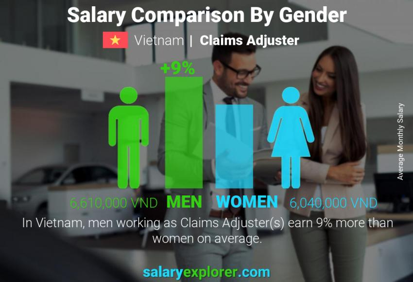 Salary comparison by gender monthly Vietnam Claims Adjuster