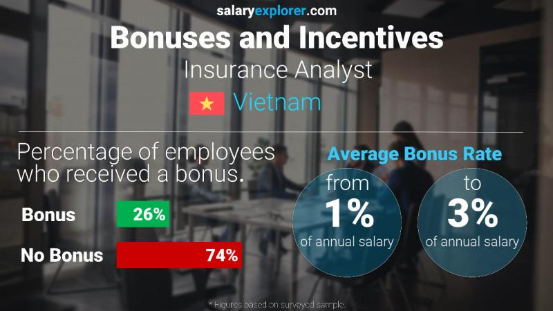 Annual Salary Bonus Rate Vietnam Insurance Analyst