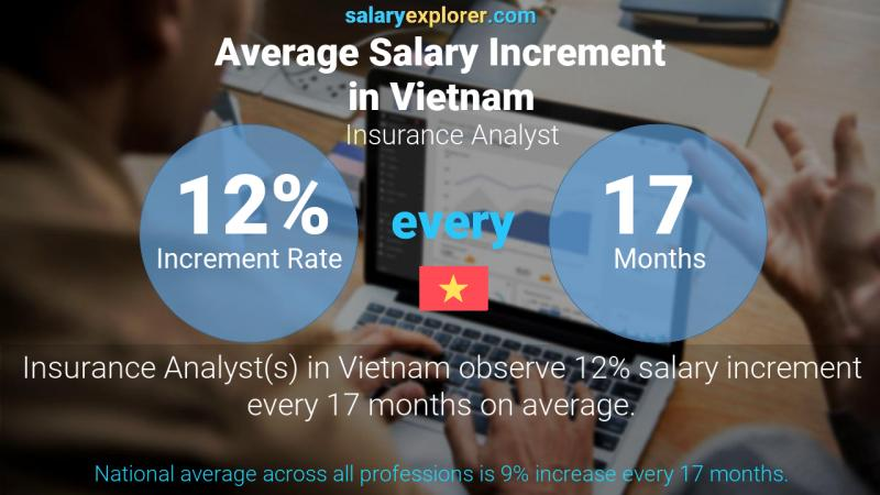Annual Salary Increment Rate Vietnam Insurance Analyst
