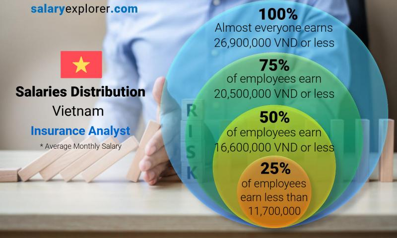 Median and salary distribution monthly Vietnam Insurance Analyst