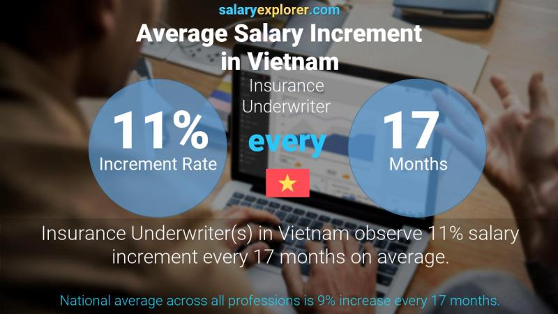 Annual Salary Increment Rate Vietnam Insurance Underwriter