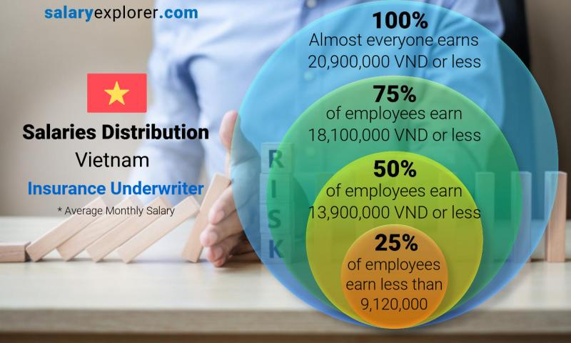 Median and salary distribution monthly Vietnam Insurance Underwriter