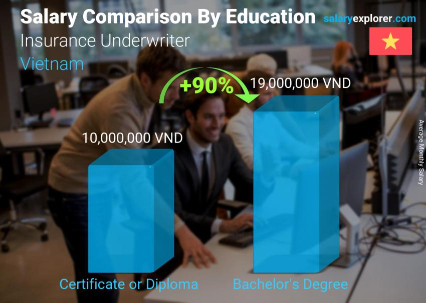 Salary comparison by education level monthly Vietnam Insurance Underwriter