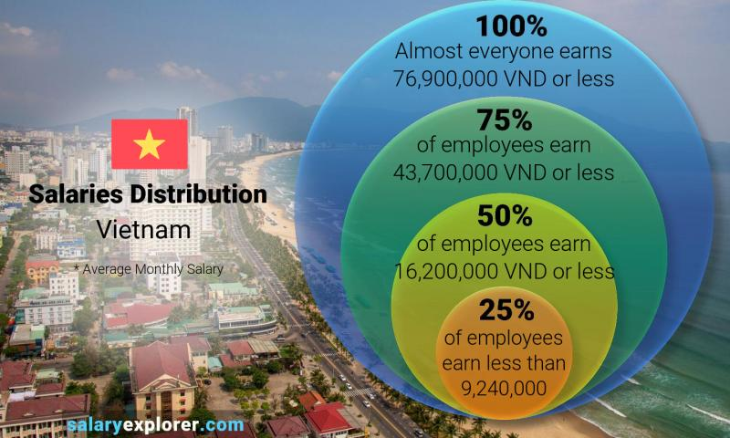 Median and salary distribution monthly Vietnam