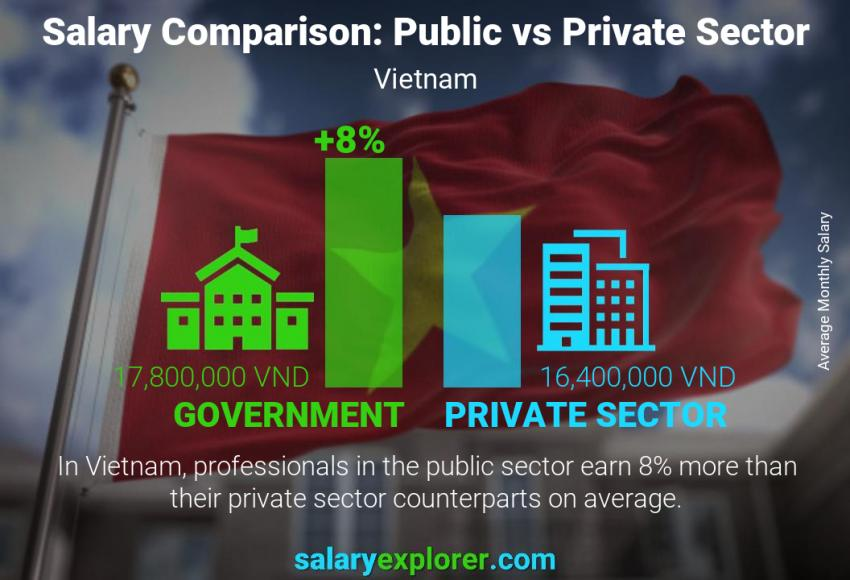 Public vs private sector salaries monthly Vietnam
