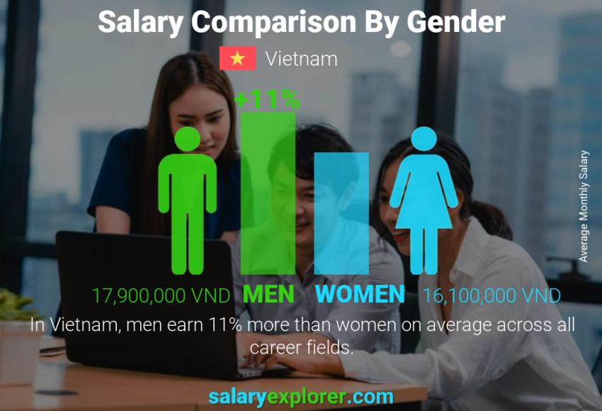 Salary comparison by gender monthly Vietnam