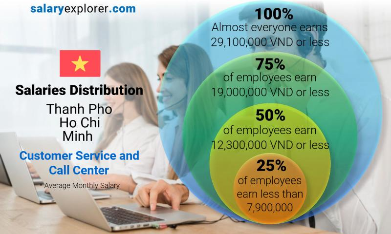 Median and salary distribution monthly Thanh Pho Ho Chi Minh Customer Service and Call Center