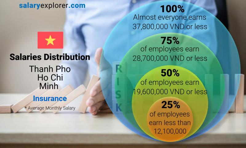 Median and salary distribution monthly Thanh Pho Ho Chi Minh Insurance