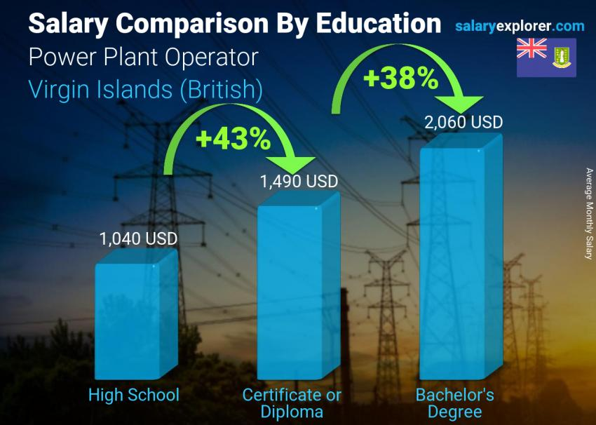 Salary comparison by education level monthly Virgin Islands (British) Power Plant Operator