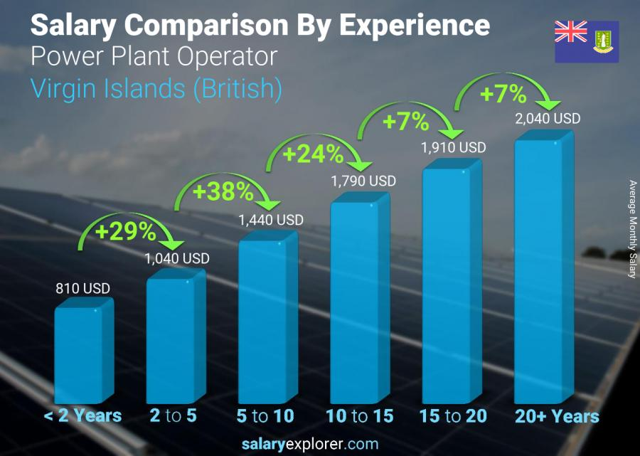 Salary comparison by years of experience monthly Virgin Islands (British) Power Plant Operator