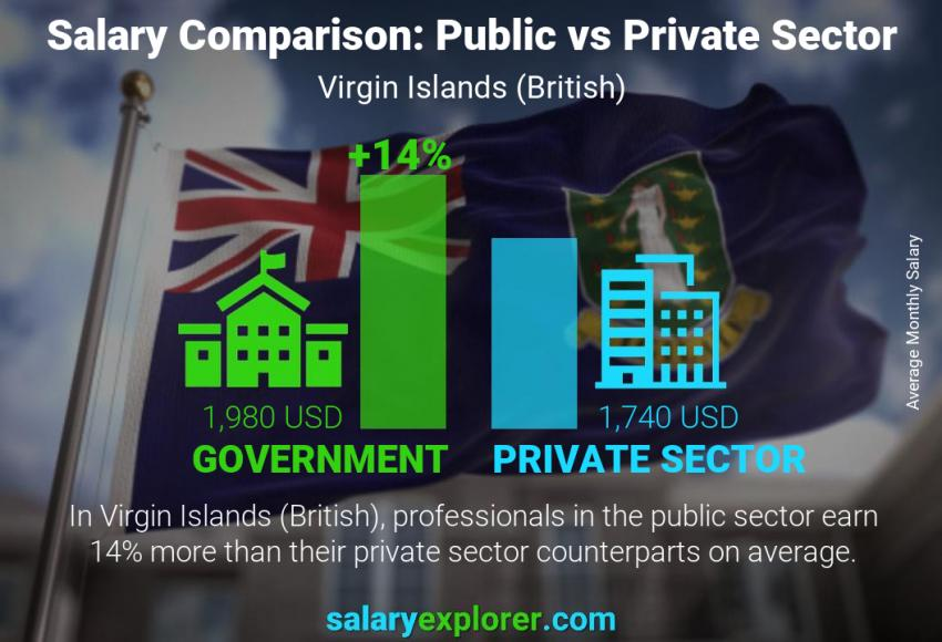 Public vs private sector salaries monthly Virgin Islands (British)