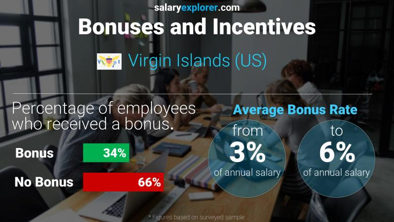 Annual Salary Bonus Rate Virgin Islands (US)