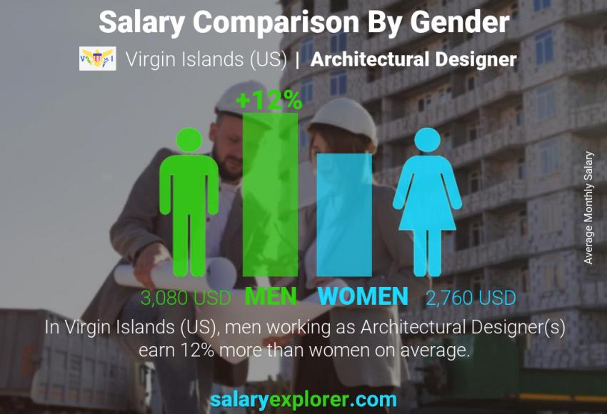 Architectural Designer Average Salary In Virgin Islands Us 2020 The Complete Guide