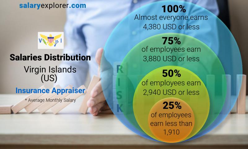 Median and salary distribution monthly Virgin Islands (US) Insurance Appraiser