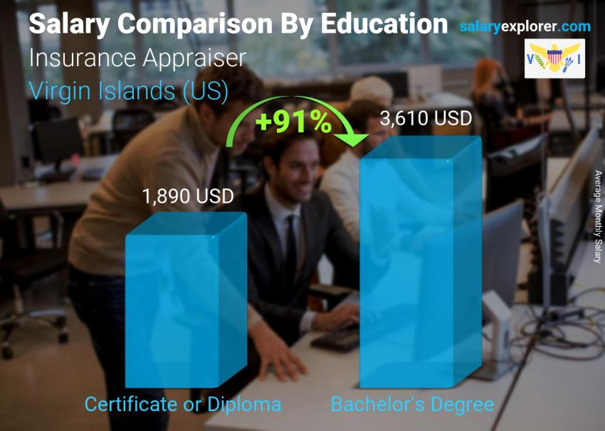 Salary comparison by education level monthly Virgin Islands (US) Insurance Appraiser