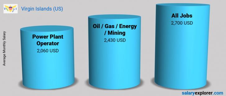 Salary Comparison Between Power Plant Operator and Oil  / Gas / Energy / Mining monthly Virgin Islands (US)