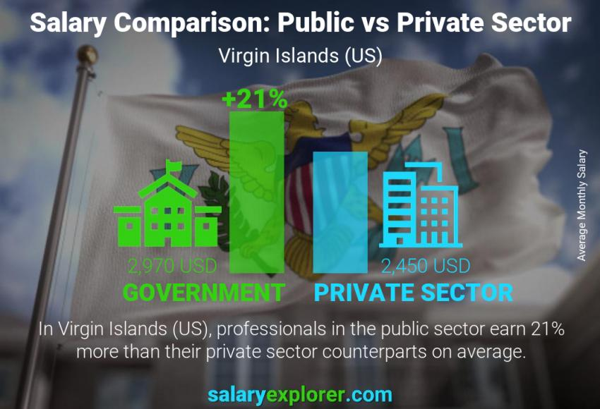 Public vs private sector salaries monthly Virgin Islands (US)