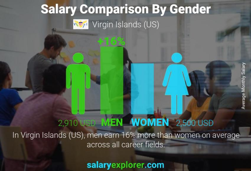Salary comparison by gender monthly Virgin Islands (US)