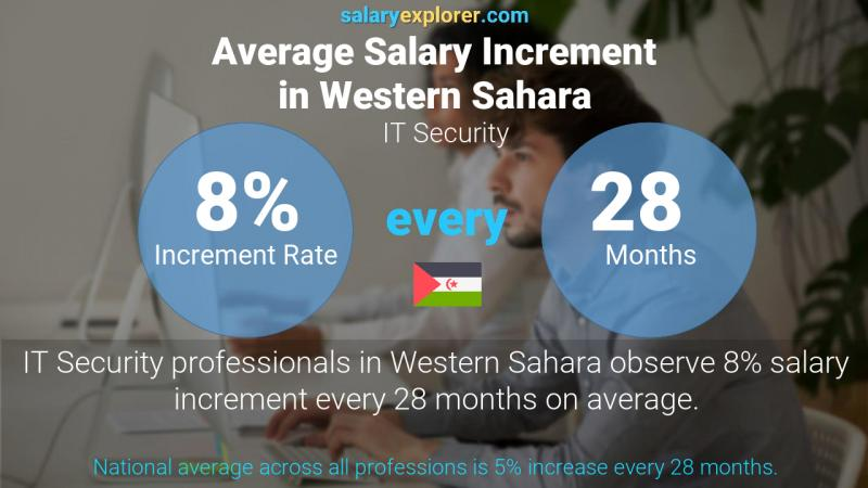 Annual Salary Increment Rate Western Sahara IT Security