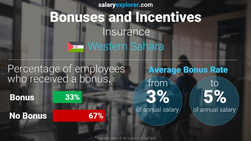 Annual Salary Bonus Rate Western Sahara Insurance