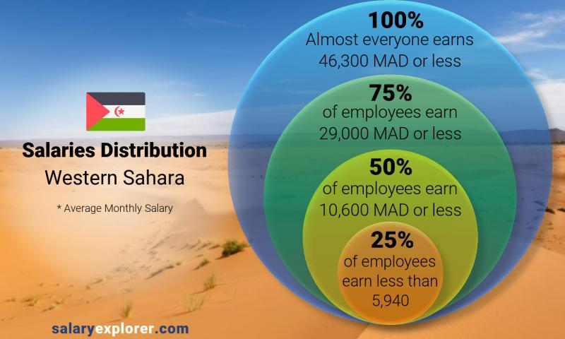 Median and salary distribution monthly Western Sahara