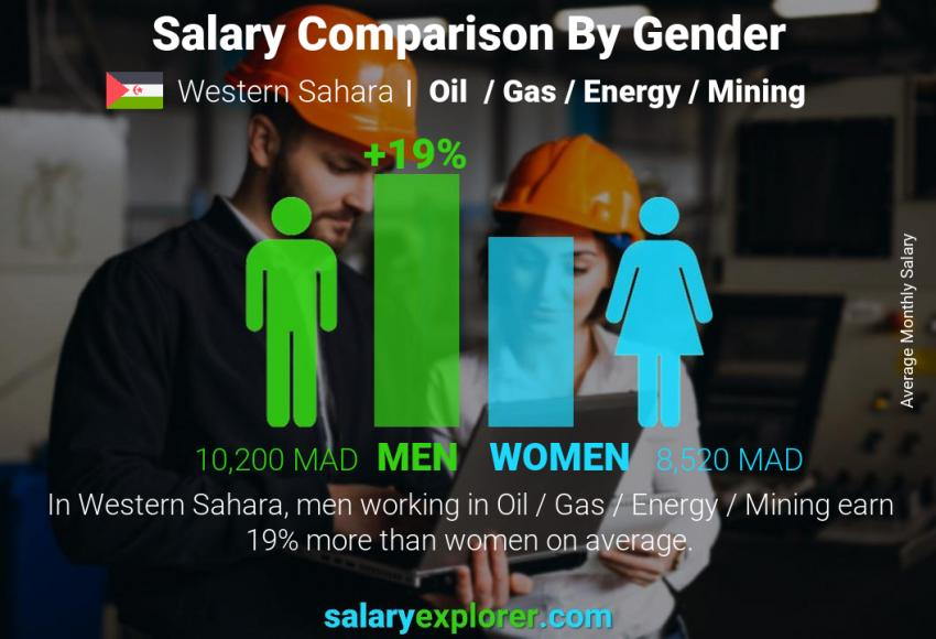Salary comparison by gender monthly Western Sahara Oil  / Gas / Energy / Mining