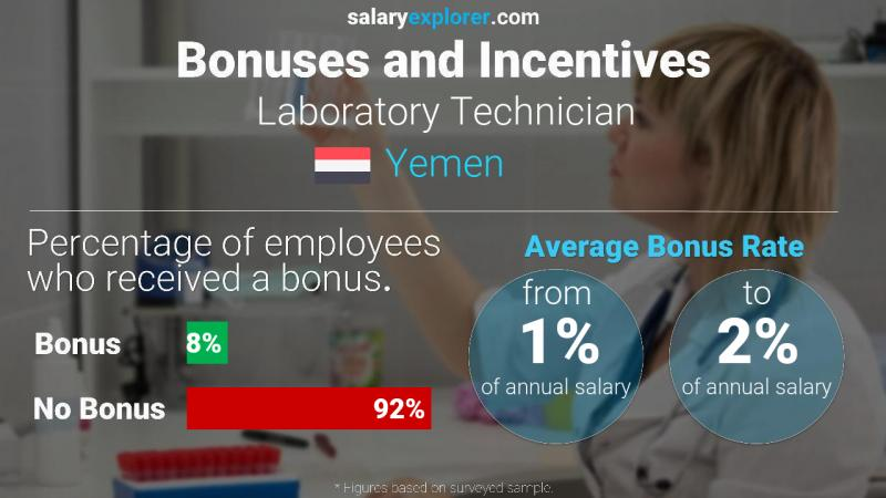 Annual Salary Bonus Rate Yemen Laboratory Technician