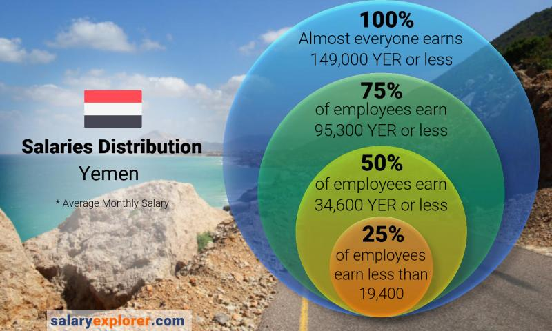 Median and salary distribution monthly Yemen