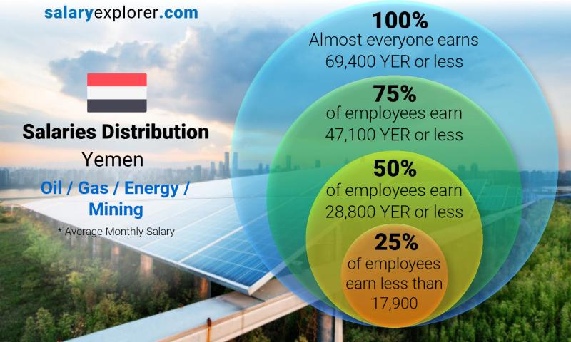Median and salary distribution monthly Yemen Oil  / Gas / Energy / Mining