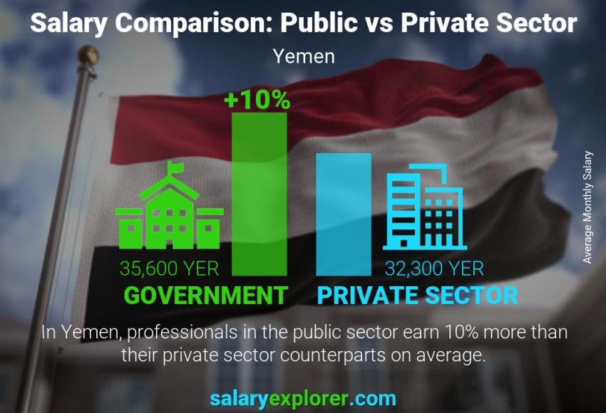 Public vs private sector salaries monthly Yemen