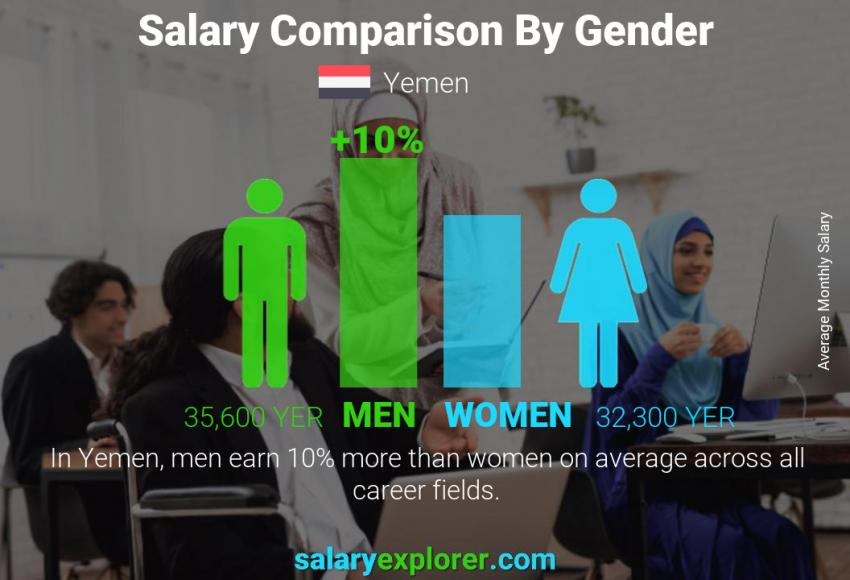 Salary comparison by gender monthly Yemen