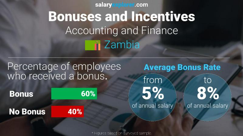 Annual Salary Bonus Rate Zambia Accounting and Finance