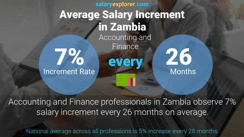Annual Salary Increment Rate Zambia Accounting and Finance